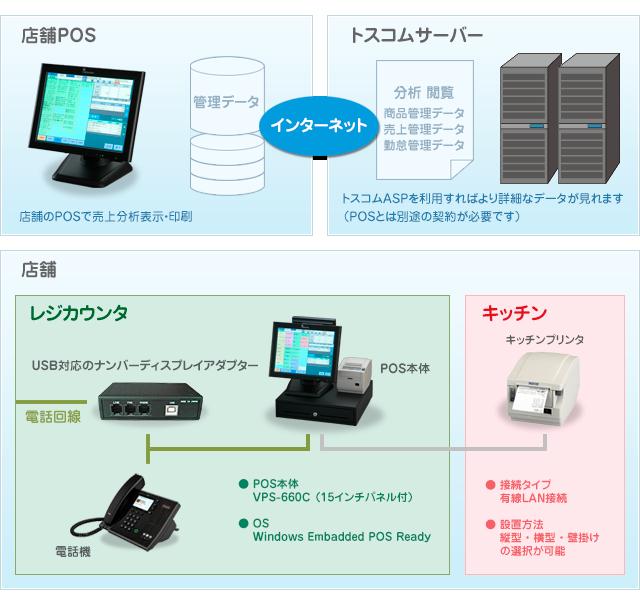 宅配POSシステム - 株式会社トスコム
